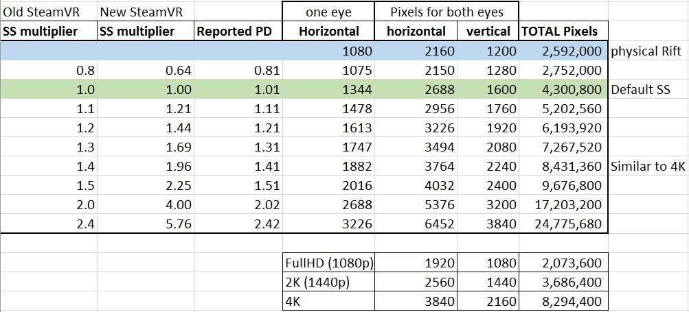 Pixel Density / SuperSampling at SteamVR, OculusTrayTool and