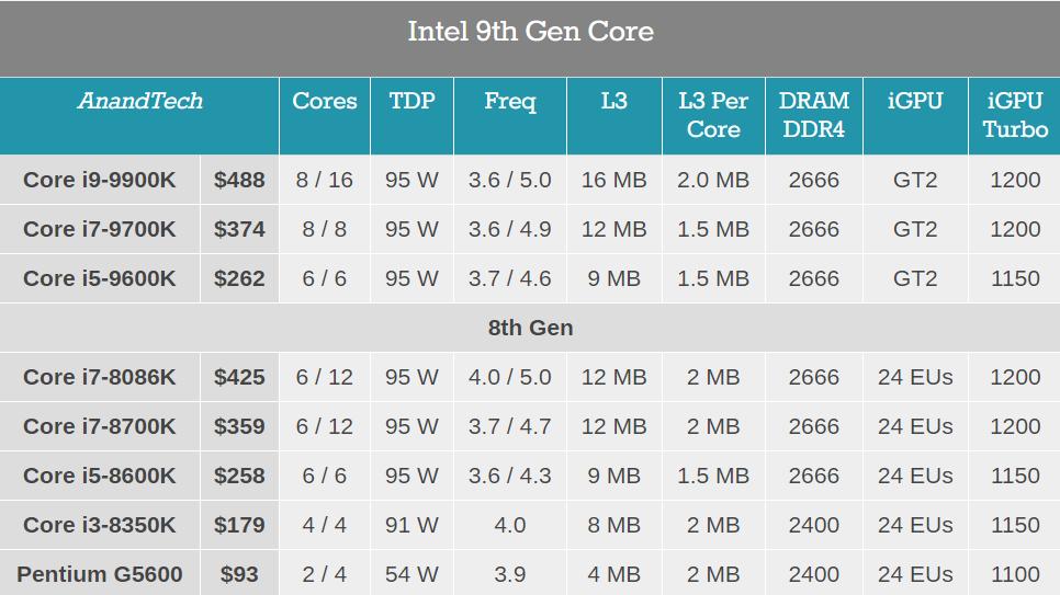2018-10-08-12_23_15-Intel-Announces-9th-Gen-Core-CPUs_-Core-i9-9900K-8-Core-i7-9700K-i5-9600K.png.e4d38071998cccfd9ac5fc28084d2f86.png