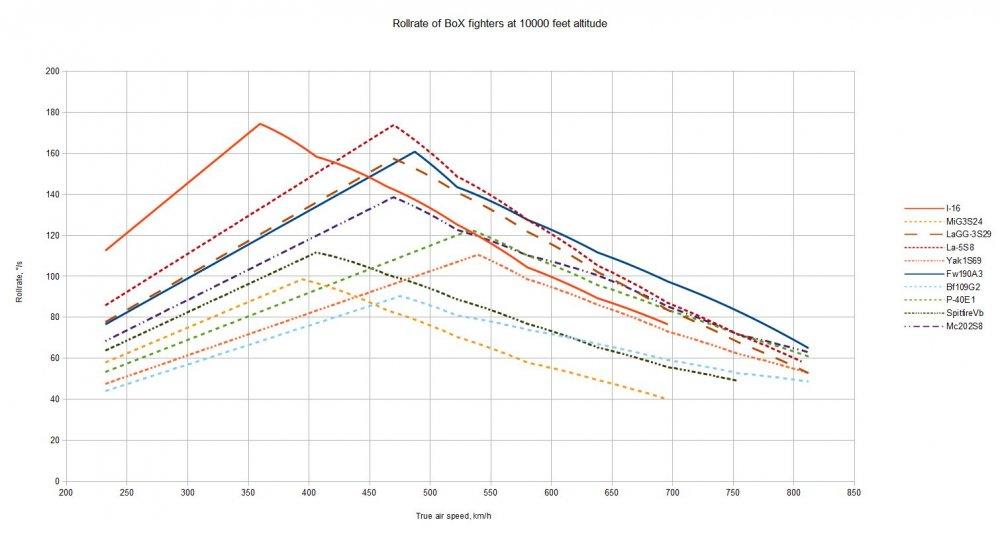 BOX roll rates.jpg