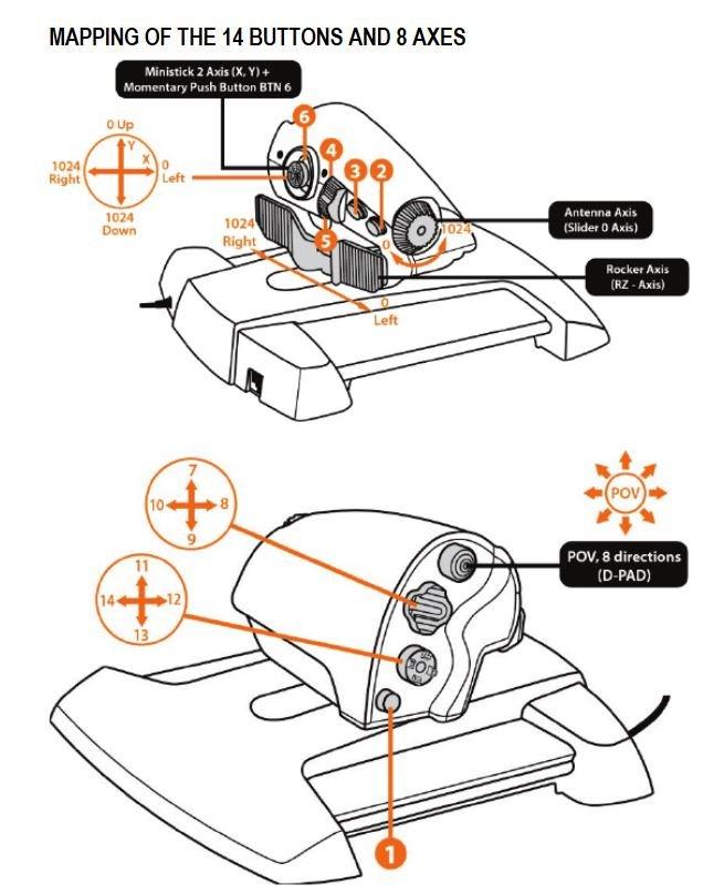 Thrustmaster FCS HOTAS Keymapping Template - Manuals, Tutorials