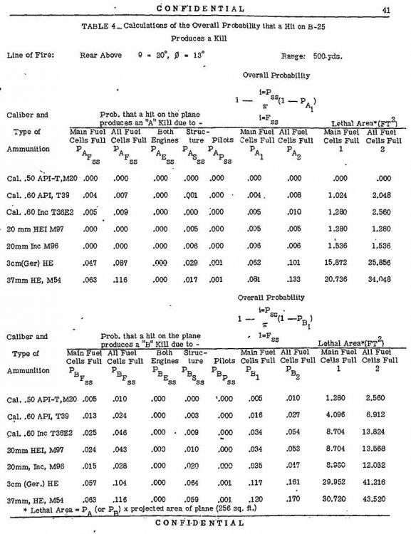 B-25 kill probabilities.JPG