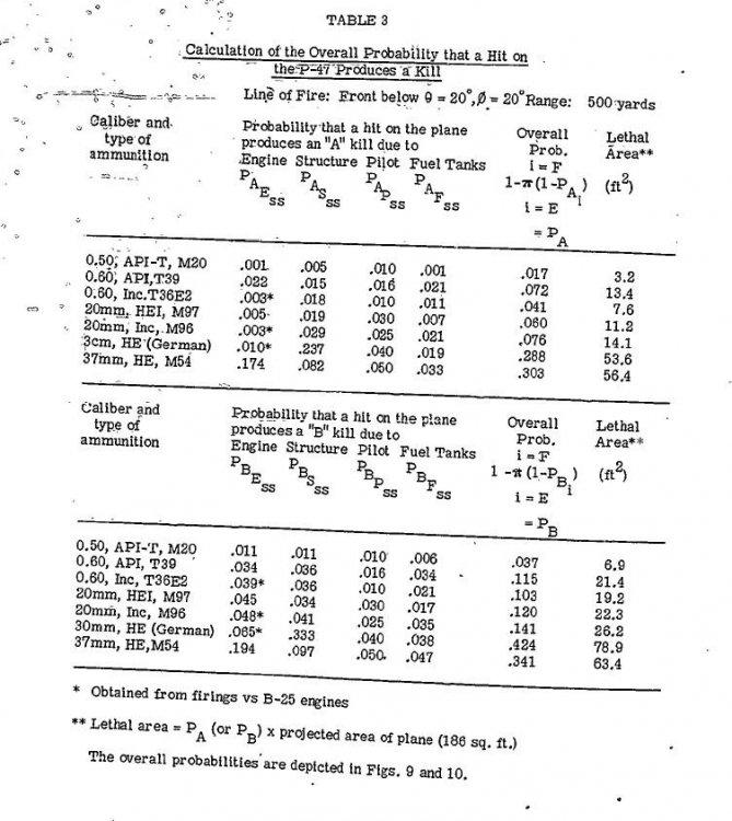 P-47 kill probabilities.JPG
