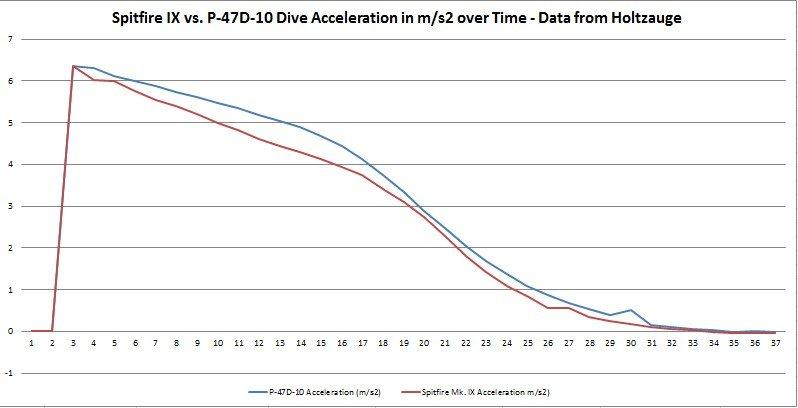 SpitVsP47_DiveAcceleration.jpg.a5525f163155f0180e3f0c82b0aab0f9.jpg