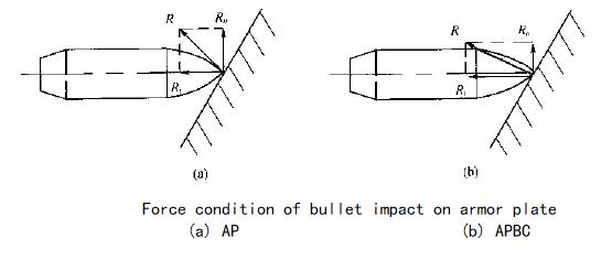 1955015379_Fig1-01Forceconditionofbulletimpactonarmorplate.png.3e3616ecfb46f766a0284541436c9cc9.png