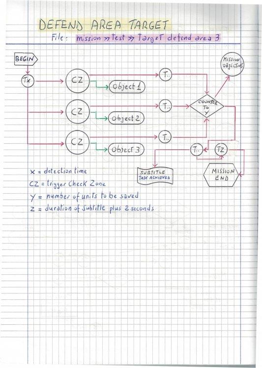 Defend area flow chart_01(1).jpg