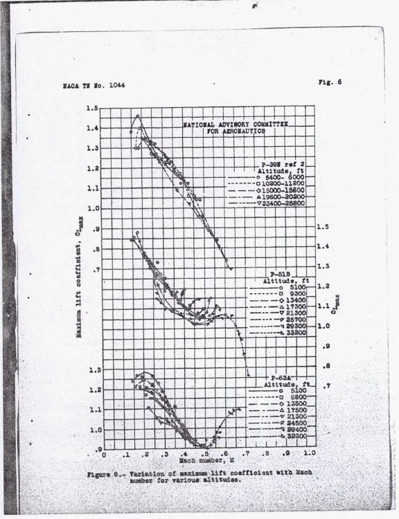 185919450_NACAgraph.thumb.JPG.f06c0e1f7da98c60c3f2ae5033748a5f.JPG
